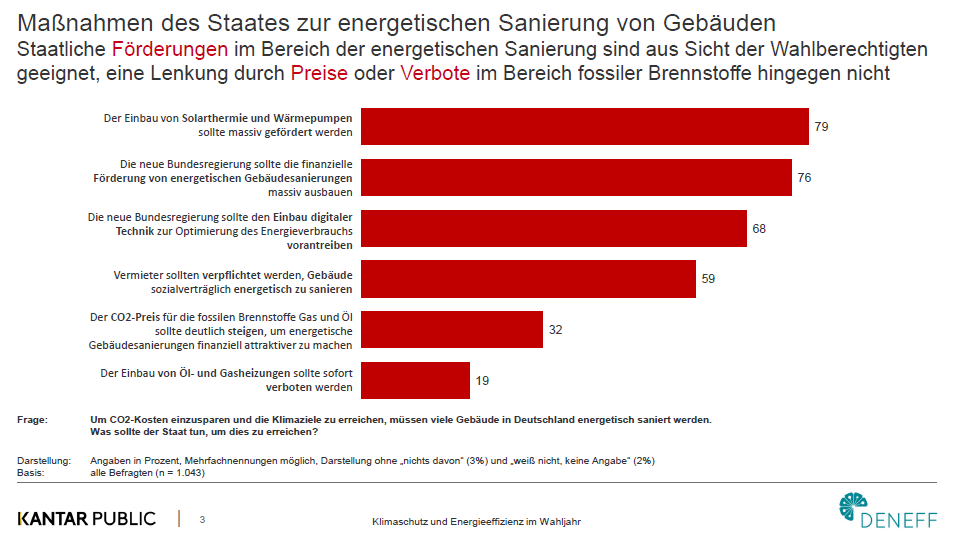 Grafik Umfrage Kantar Public DENEFF Klimapolitik Wahljahr