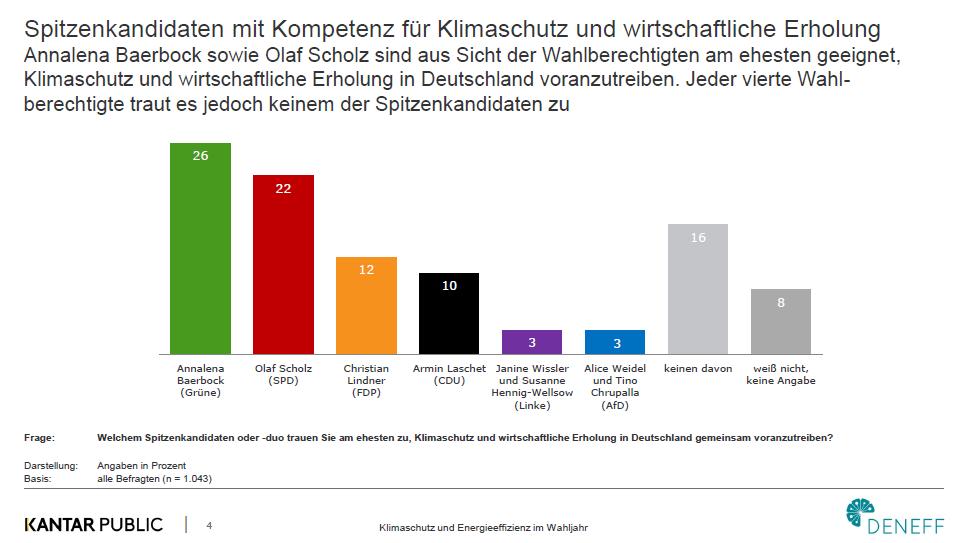 Grafik Umfrage Kantar Public DENEFF Spitzenkandidaten Bundestagswahl